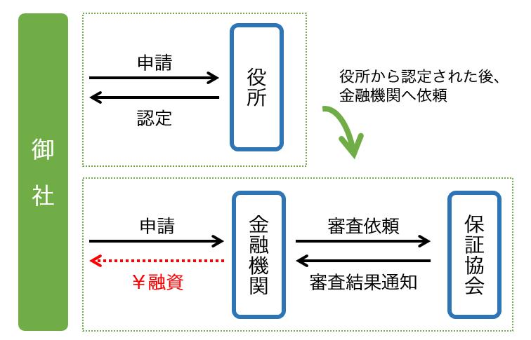 信用保証協会の融資制度「セーフティネット保証4号」