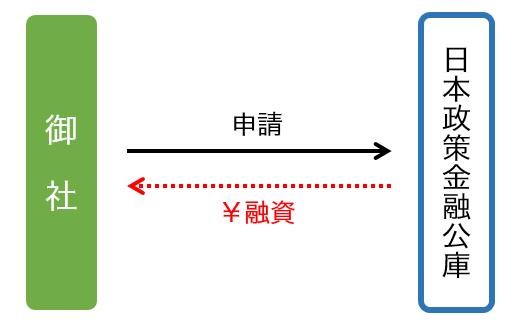 日本政策金融公庫「新型コロナウイルス感染症特別貸付」